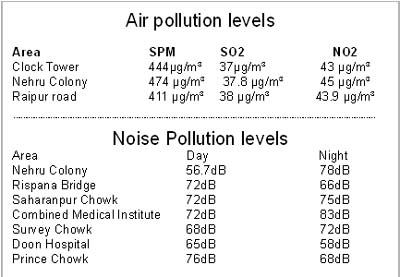 Noise+pollution+pictures+in+india