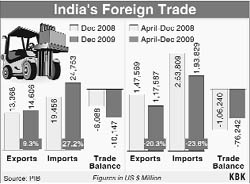indias foreign trade Cameron has spent the week in india discussing trade relations with britain what are india's main exports and imports and promoting foreign trade of india.