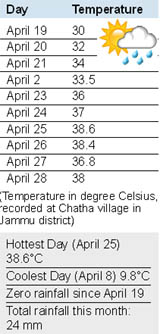 With The Rise In Temperature The Weathermen Have Forecast A Heat Wave That Is Expected To Reach Jammu In The Initial Days Of May
