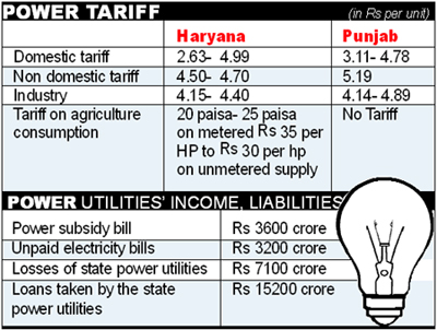 Electricity Bill Rate In Punjab