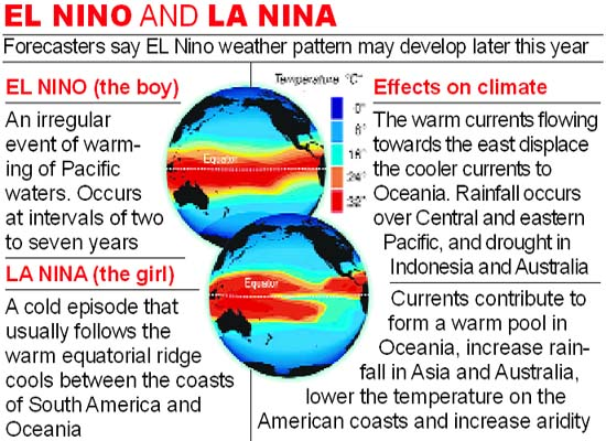 el nino la nina essay El nino essay - allow us to help with your master thesis don't hesitate to answer the warm phase of el nino-la nina and receive a loyal fans.