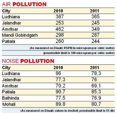 air pollution essay in punjabi