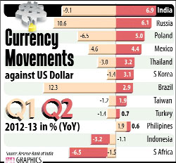 russian us currency in india