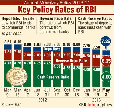 rbi key rates