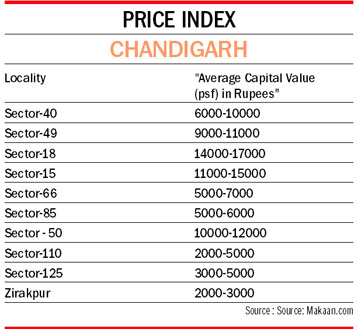 The Tribune Chandigarh India Real Estate