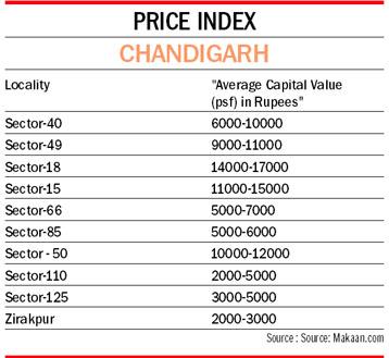 The Tribune Chandigarh India Real Estate