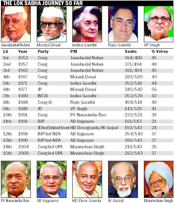list of lok sabha speakers