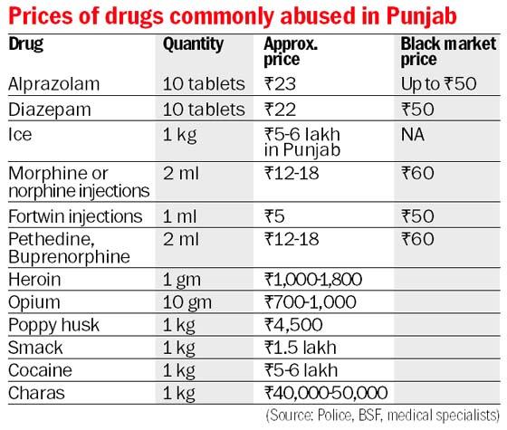Charas drug price in india